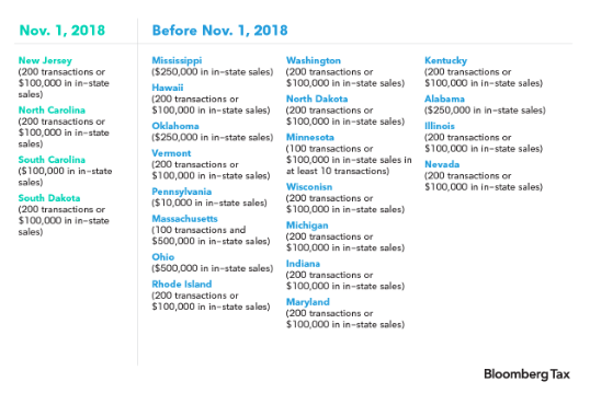 Collecting State Tax Bloomberg